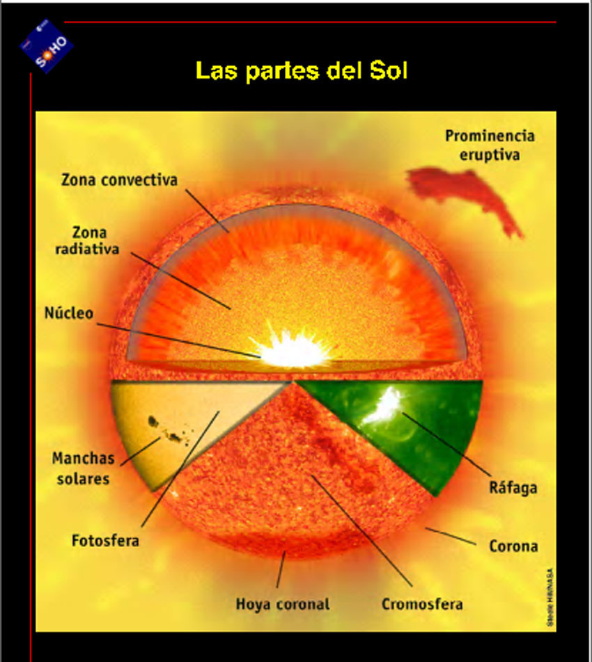 ACTIVIDAD SOLAR  ASTRONOMA PRCTICA y EXPERIMENTAL  Jos M Pia