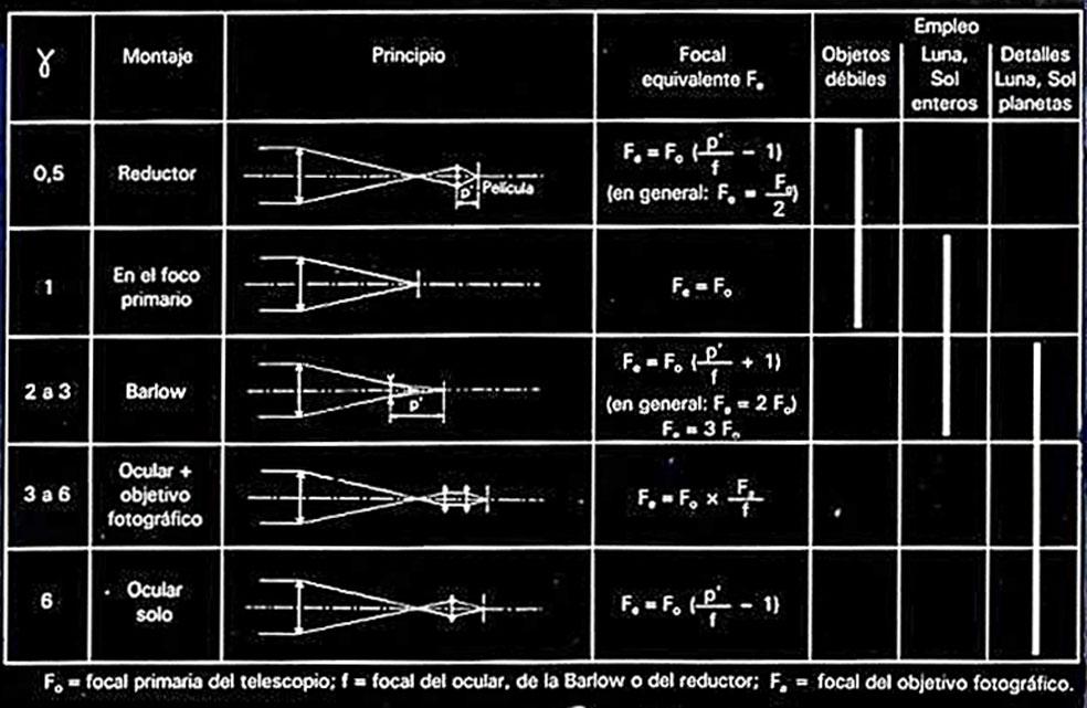 FORMULAS DIVERSAS y PRACTICAS de Astronomía